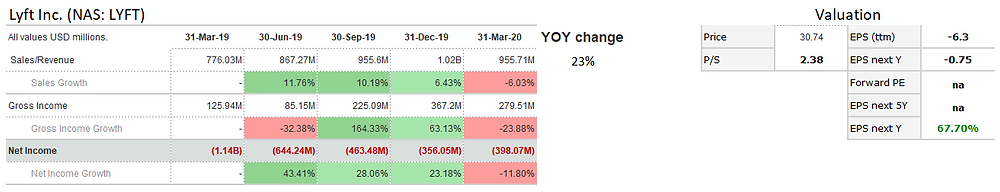Lyft Inc. (LYFT) shows a decline in sales and profit in March 2020 due to COVID. Will revenue resume growth?