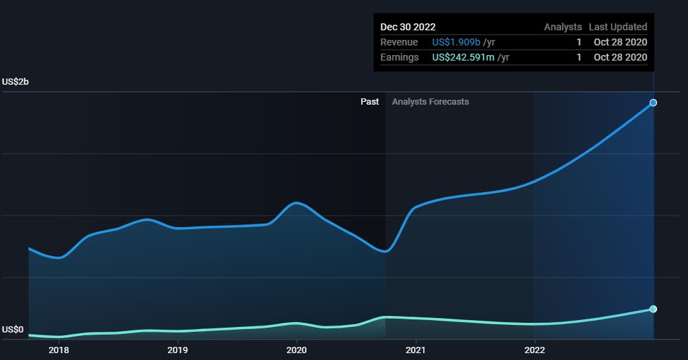 ENVA stock (Enova International Inc) past and predicted sales and profit