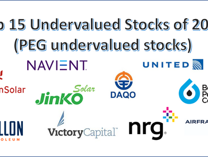 Top 15 Most Undervalued Stocks of 2020 (based on PEG score analysis)