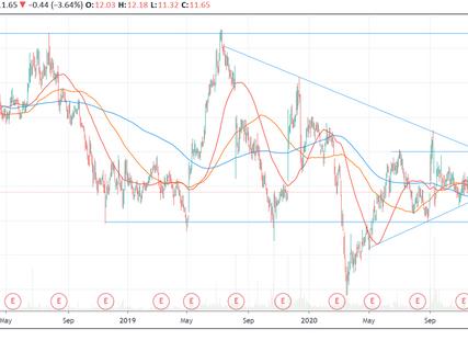 Subscriber Alert: added ATNX stock to the portfolio (Athenex Inc.)