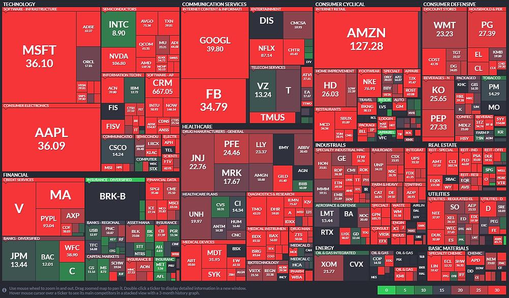 P/E ratio map of S&P companies