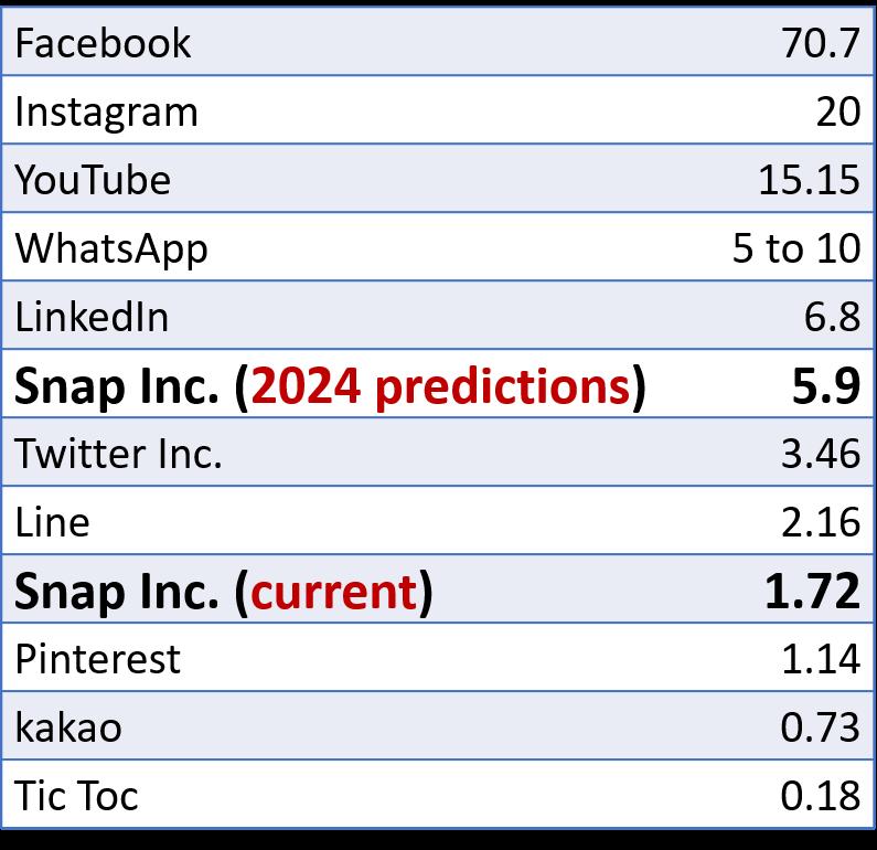 Key Snap Inc. (SNAP) competitors revenues (2019, in billions dollars)