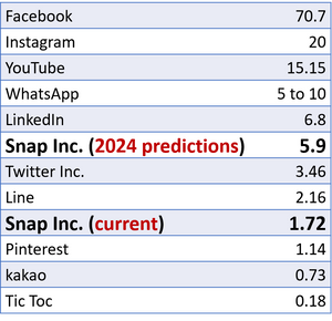 Key Snap Inc. (SNAP) competitors revenues (2019, in billions dollars)