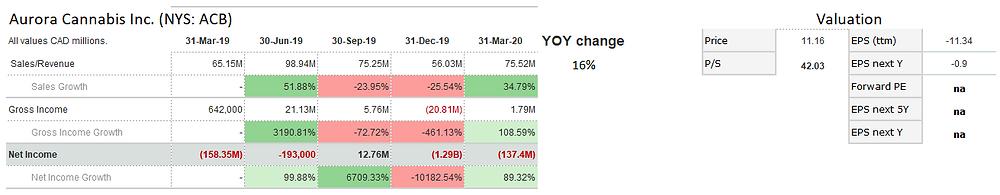Aurora Cannabis Inc. (ACB) 5-quarter sales and net income trend