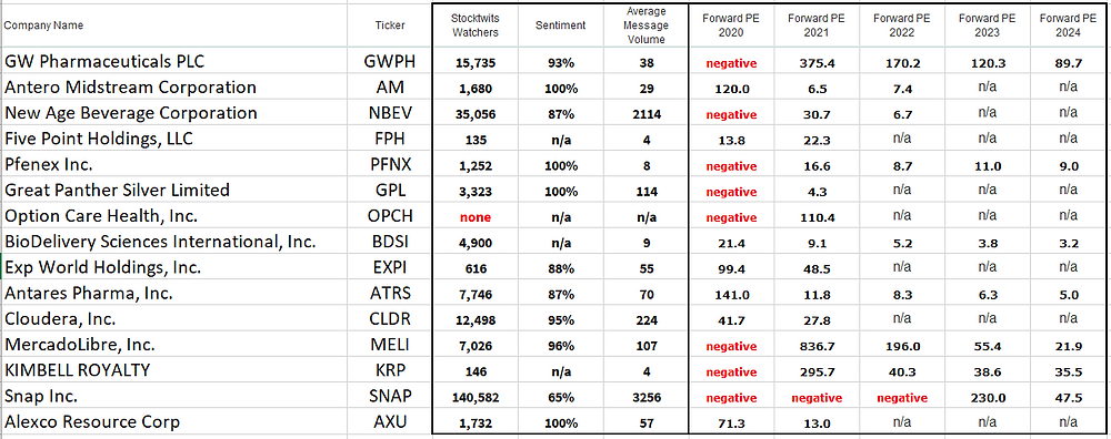 Investor sentiment and stock valuation: GWPH AM NBEV FPH PFNX GPL OPCH BDSI EXPI ATRS CLDR MELI KRP SNAP AXU all have been rapidly adding in sales and are about to start generating profit