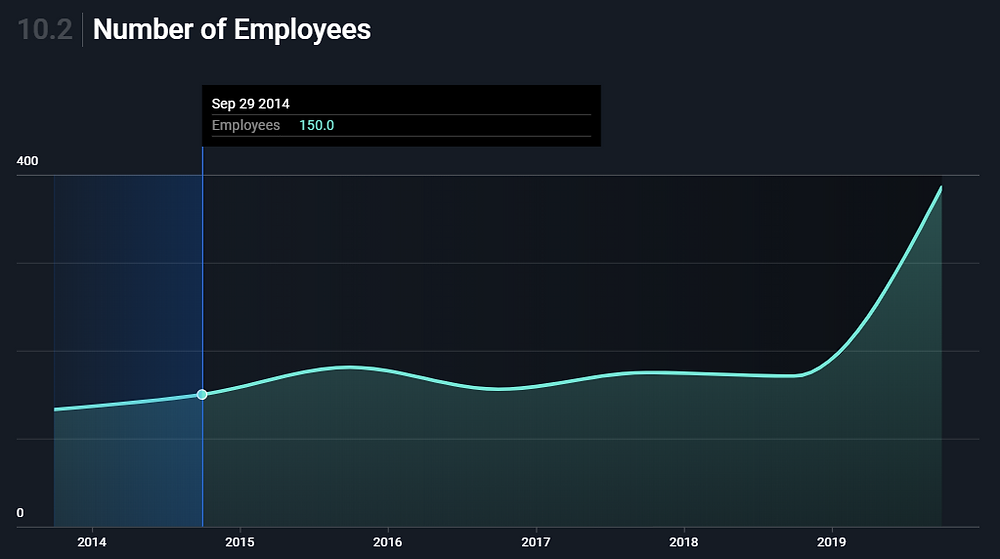 Veru Inc. (VERU stock) number of employees increased over the past year