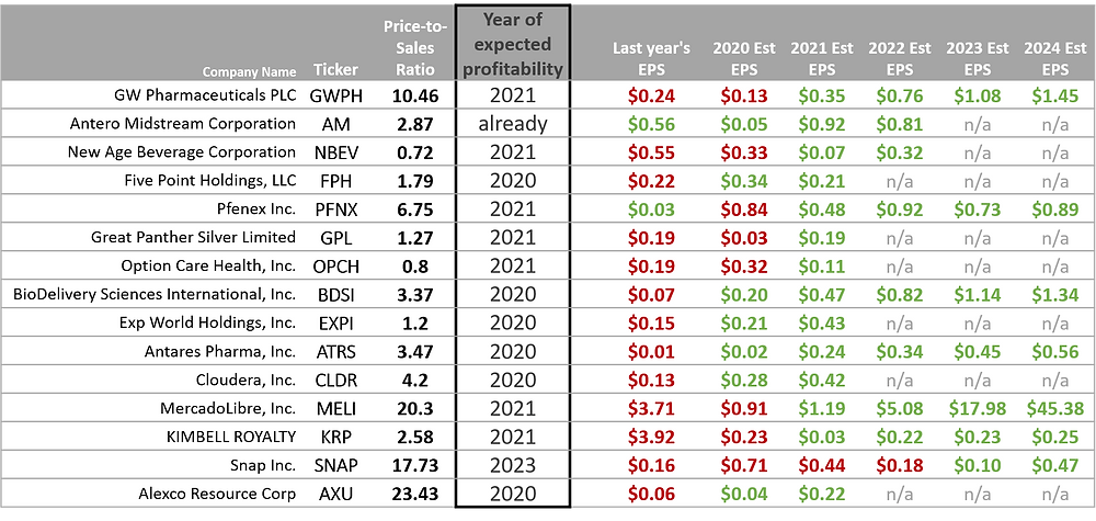 Predicted EPS growth: GWPH AM NBEV FPH PFNX GPL OPCH BDSI EXPI ATRS CLDR MELI KRP SNAP AXU all have been rapidly adding in sales and are about to start generating profit