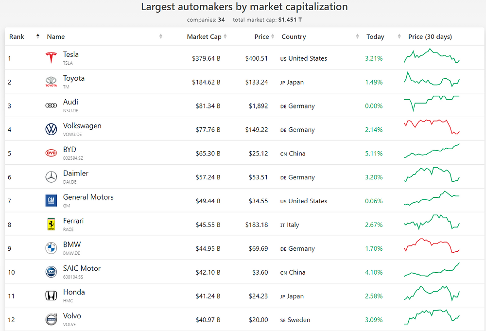 Largest automakers by market capitalization - is TSLA stock a bubble or not?