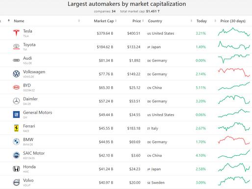 TSLA stock - a bubble or not? Should you buy Tesla stock?