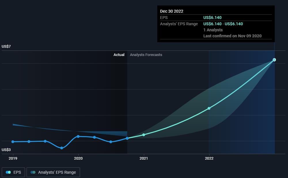 EBIX stock (Ebix, Inc.) past and predicted EPS