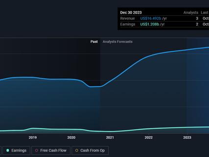 BorgWarner Inc. - BWA stock value analysis, financials, predictions