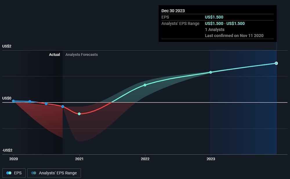 GOCO stock (GoHealth, Inc.) past and predicted EPS