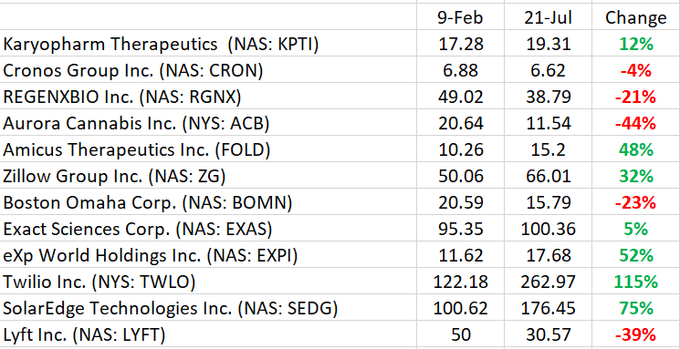 List of growth stocks to watch provided for solid results beating the market by 20%