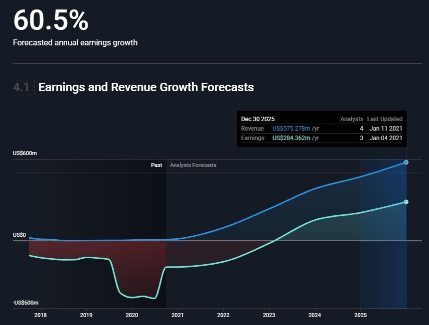 ZGNX stock revenue and earnings growth predictions