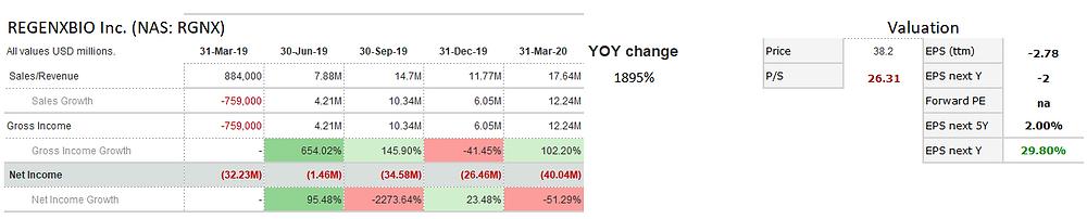 Regenxbio Inc. (RGNX) sales and profit growth in past 5 quarters.