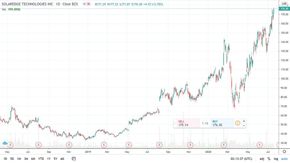 Solaredge SEDG stock price chart