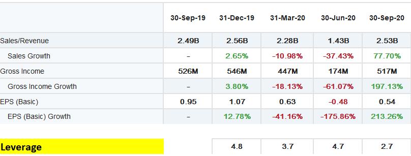 BorgWarner Inc. - BWA stock income statement for past 4 quarters and leverage