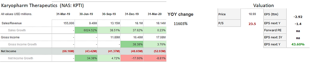 Karyopharm Therapeutics (KPTI) sales and net income performance over the past 5 quarters (ending March 2020): solid sales growth reduced in the past quarter. The company still does not have profit