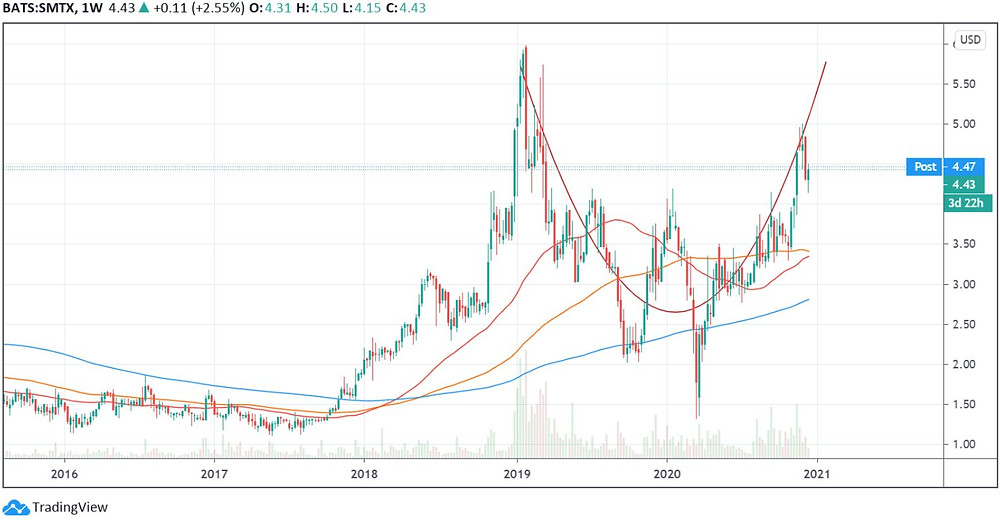 SMTX stock weekly price chart seems to be building a long-term cup and handle formation
