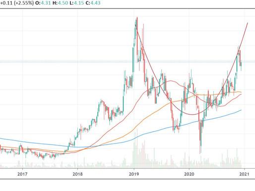 SMTX stock (SMTC Corporation) analysis, prediction, valuation