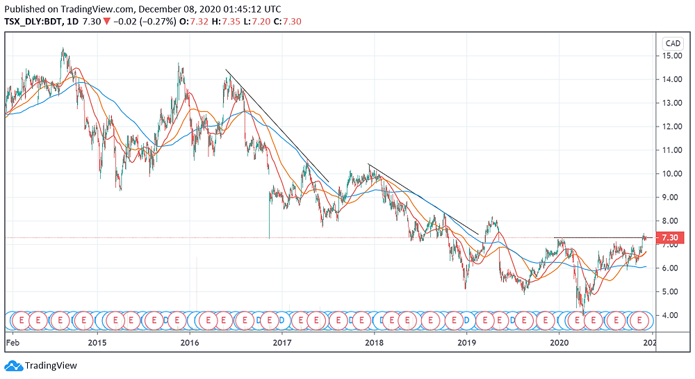 Bird Construction Inc. - TSE: BDT Stock Price chart 2014 to 2020