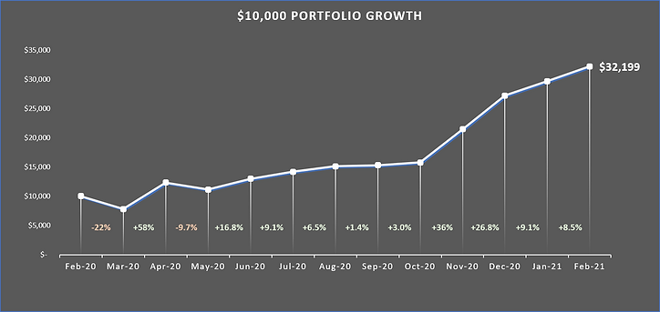 10000 growth Feb 2021.png