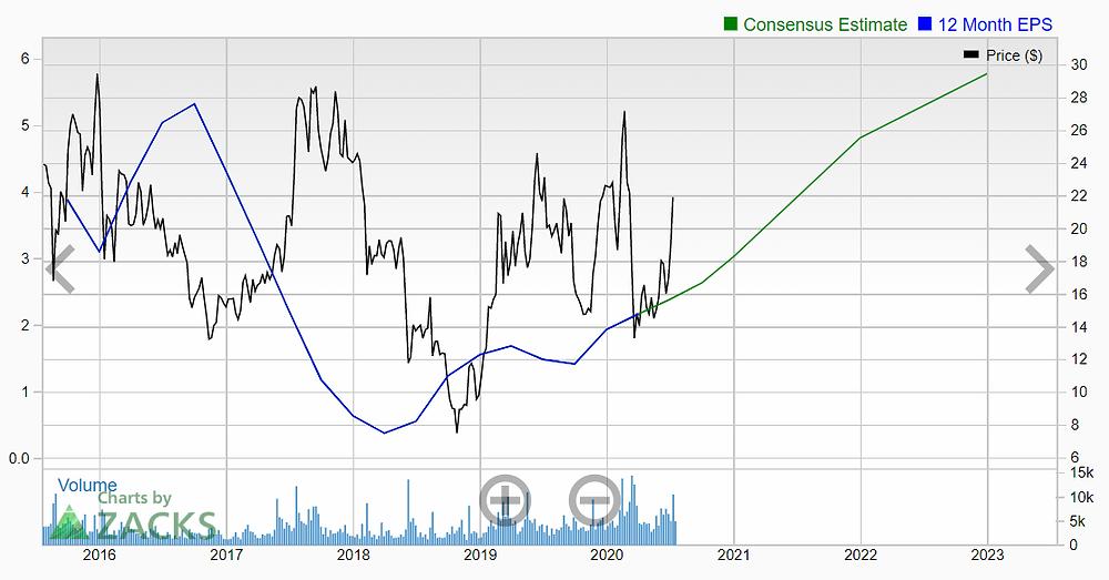 JinkoSolar Holding Co., Ltd (JKS stock) EPS growth predictions