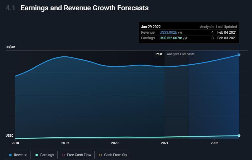 Super Micro Computer, Inc. (SMCI stock) predicted revenue and earnings