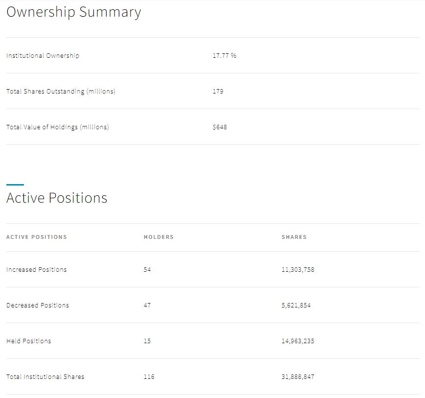 JinkoSolar Holding Co., Ltd (JKS stock) ownership summary
