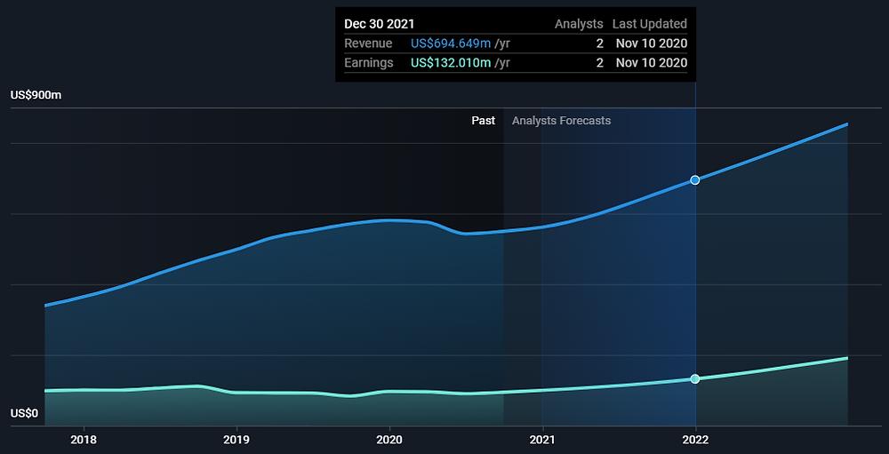 EBIX stock (Ebix, Inc.) past and predicted revenues and profit