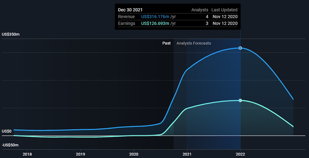 FLGT stock (Fulgent Genetics Inc.) past and predicted revenues and profit