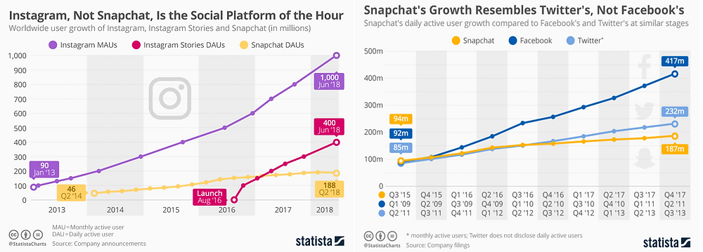 The chart showing Snap Inc. (SNAP) may lag Facebook in revenue and earnings growth