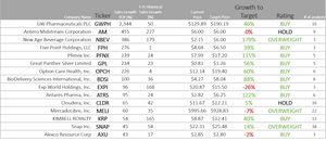 Top 15 stocks to watch and invest now: GWPH AM NBEV FPH PFNX GPL OPCH BDSI EXPI ATRS CLDR MELI KRP SNAP AXU all have been rapidly adding in sales and are about to start generating profit