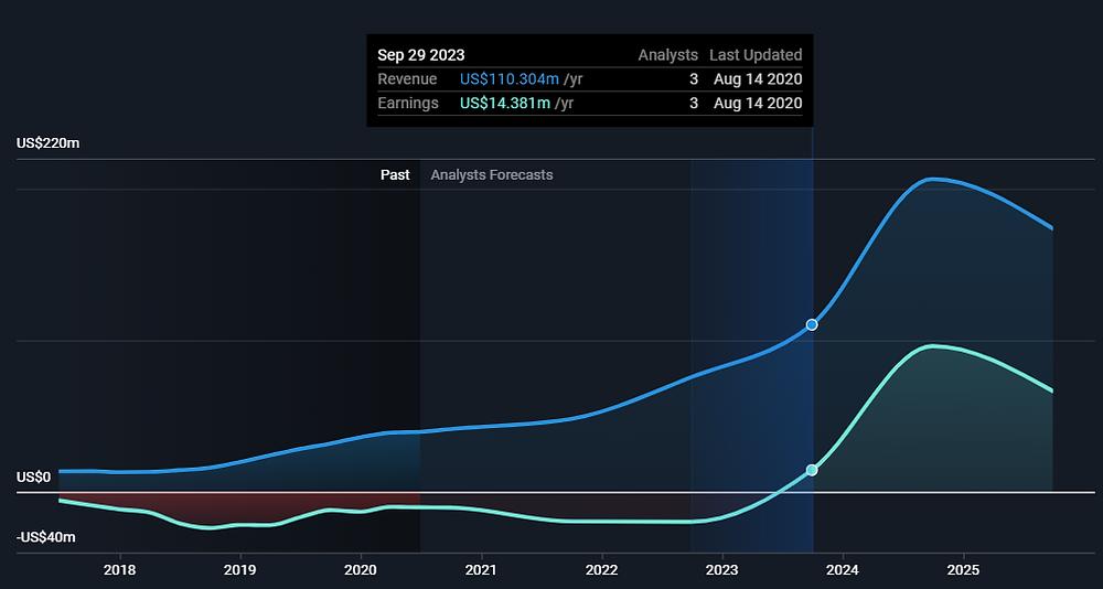 VERU stock (Veru Inc) past and predicted revenues and profit
