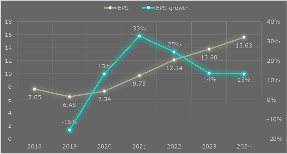 Chart showing predicted EPS (earnings per share) trend for Facebook Inc. (FB) years 2019 to 2024