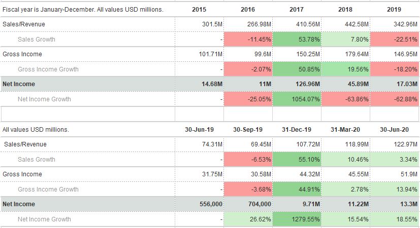ASLS stock (Axcelis Technologies Inc.) income statement - revenue and net income changes