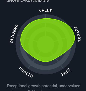 Bird Construction Inc. - TSE: BDT Stock Analysis, Financial Position, Price Predictions
