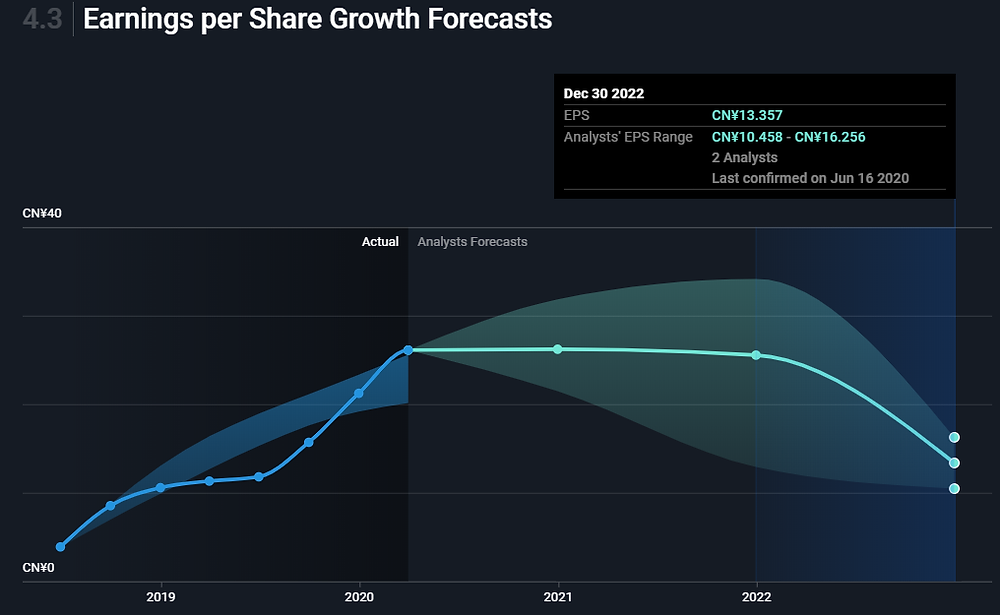 JinkoSolar Holding Co., Ltd (JKS stock) earnings per share growth forecasts