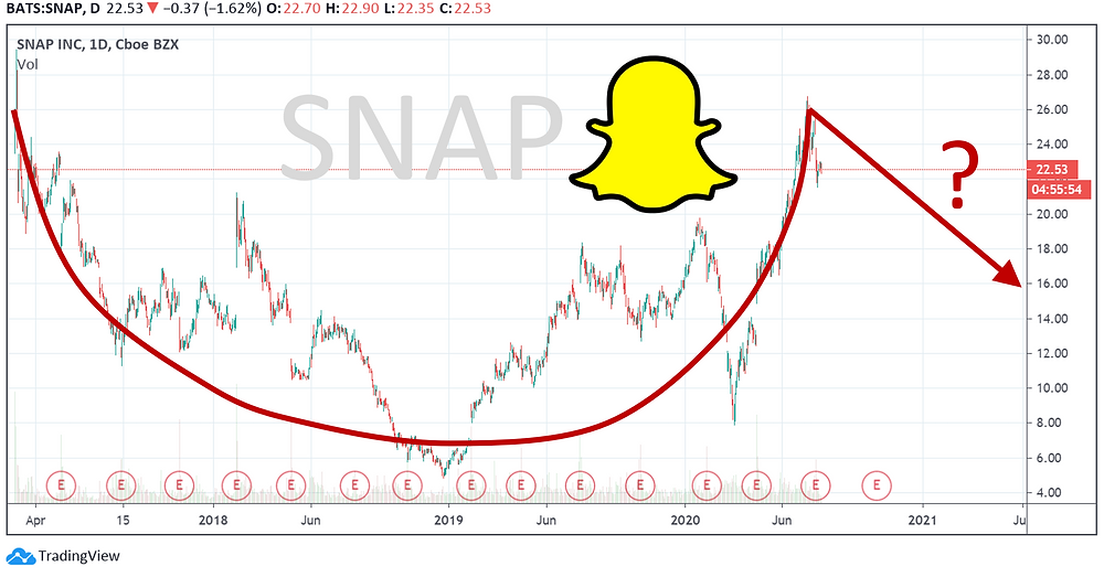 Snap Inc. (SNAP) stock chart showing it might be building long-term cup-and-handle formation