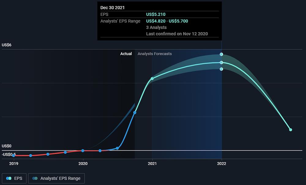 FLGT stock (Fulgent Genetics Inc.) past and predicted EPS
