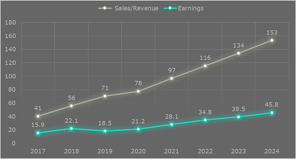 Chart showing predicted revenue and earnings trend for Facebook Inc. (FB) years 2019 to 2024