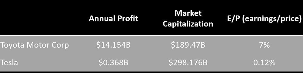 Toyota and Tesla profitability calculation