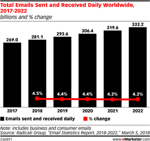 Total emails sent and received worldwide