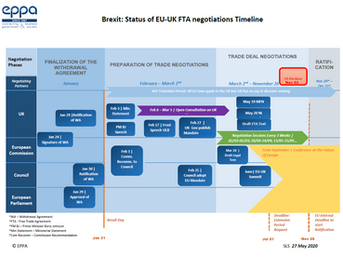 Brexit Transition and Negotiations Timeline