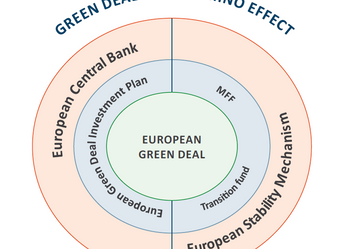 Green Deal: The Domino Effect