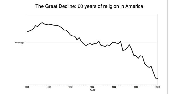 RELIGIOUS DECLINE.jpg