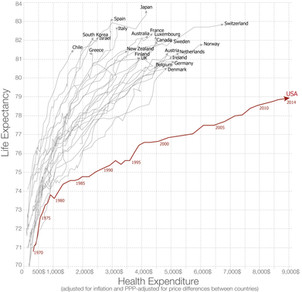 Economists conclude that Medicare for All (M4A) could be considerably less expensive than the curren
