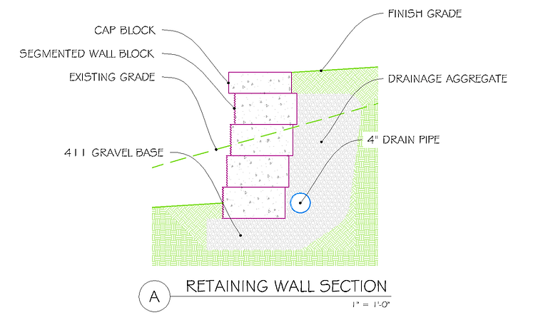 Typical retaining wall installton cross-section