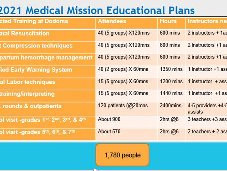 2021 QHSC Medical Mission to Tanzania Fundraising.