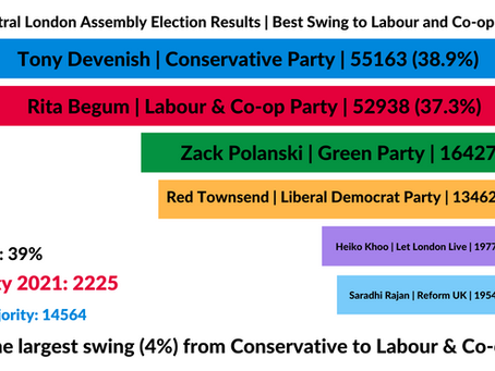 Election Results | Best Swing to Labour and Co-op in London